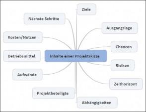 Elemente einer Projektskizze